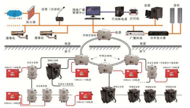 礦用廣播通信系統